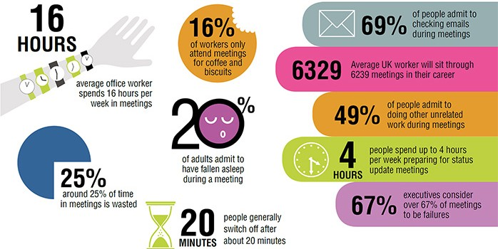 Cost of Meetings Infographic